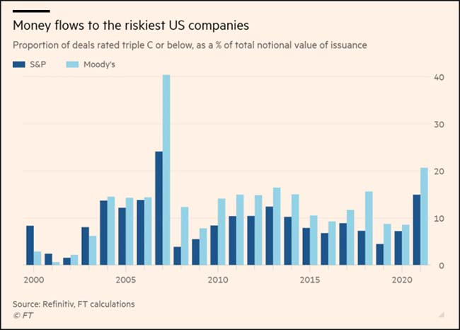 Money flows to the riskiest US companies