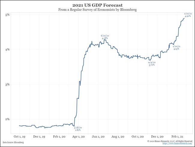 2021 US GDP Forecast