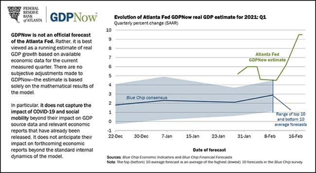 Evolution of Atlanta FED GDP