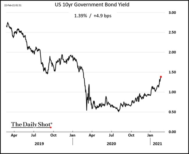 US 10yr Government Bond Yield