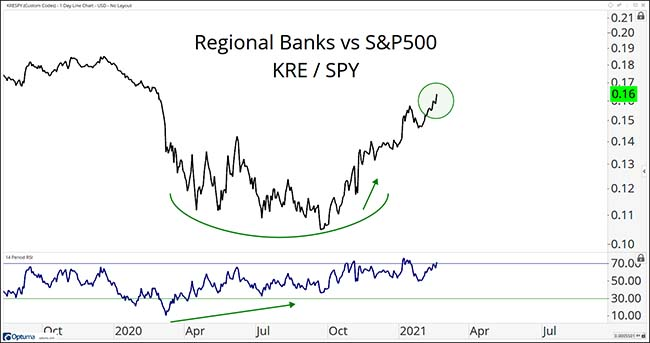 Regional Banks vs S&P500
