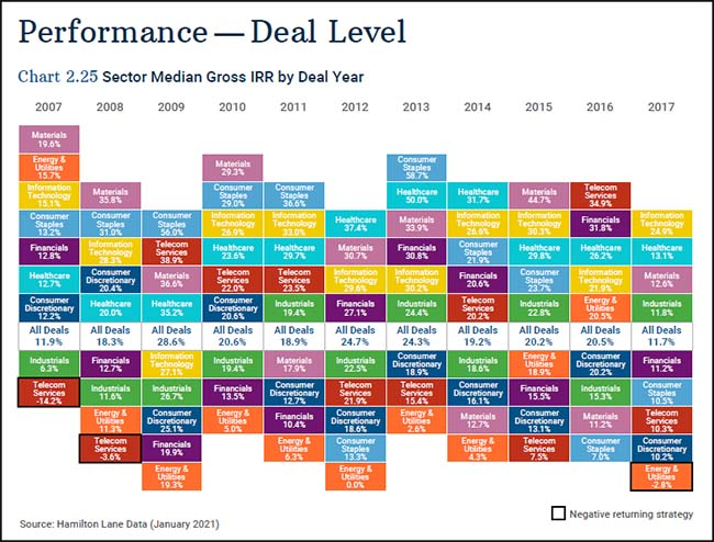 Performance-Deal Level