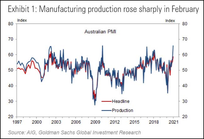 Manufacturing production rose sharply in February
