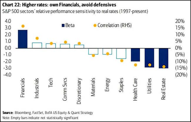 Higher rates: own Financials