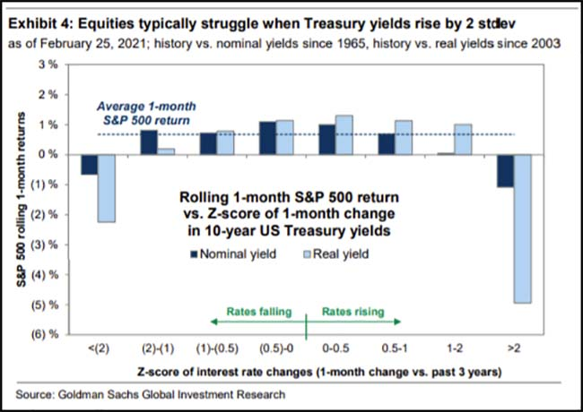 Equities typically struggle when Treasury yields rise by 2 stdev