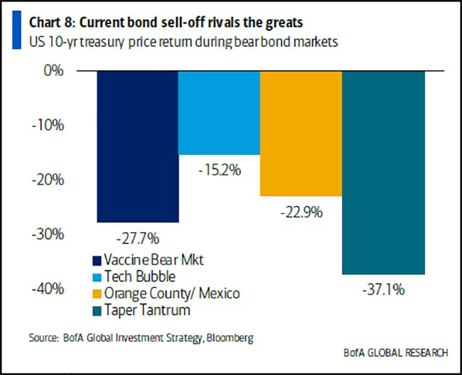 Current bond sell-off rivals the greats