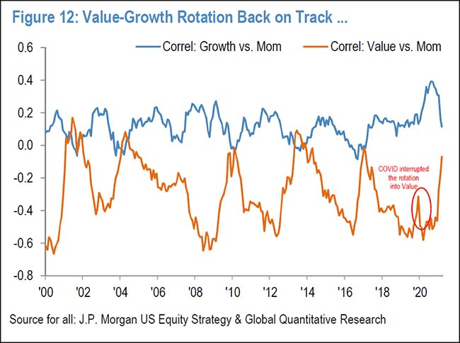 Value-Growth Rotation Back on Track