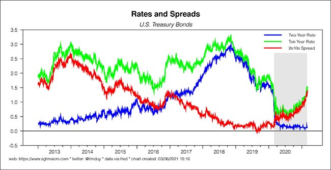 Rates and Spreads
