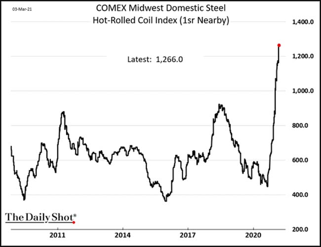 COMEX Midwest Domestic Steel
