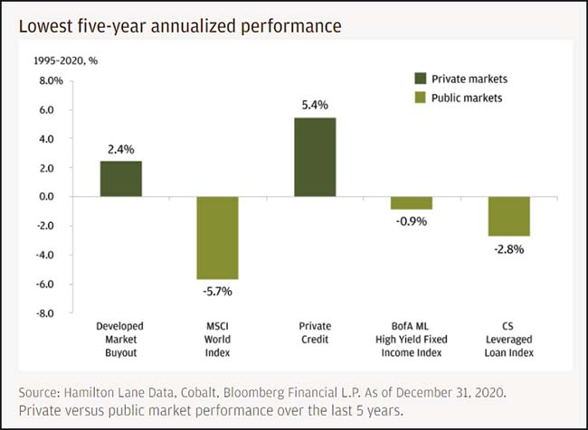 Lowest five-year annualized performance