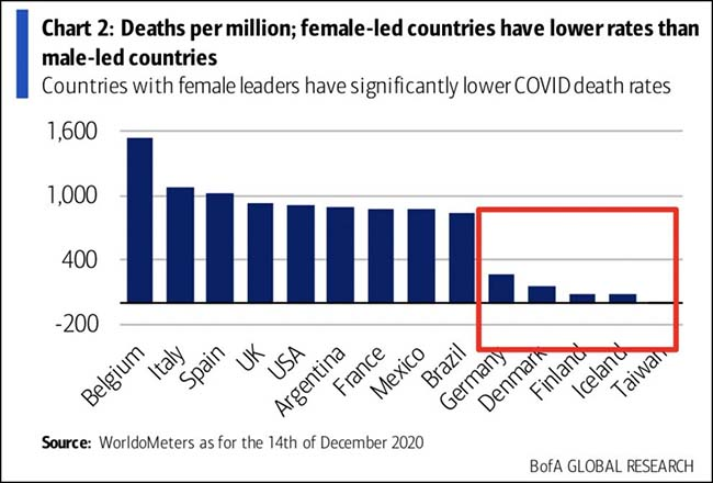 Female-led countries have lower rates than male-led coounties