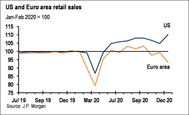 US and Euro area retail sales