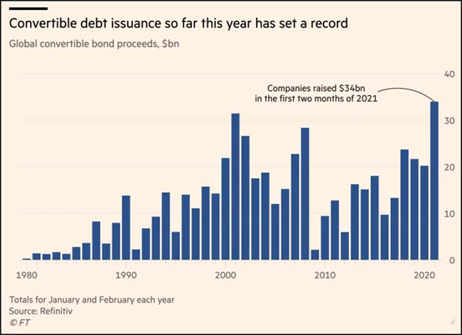 Convertible debt issuance