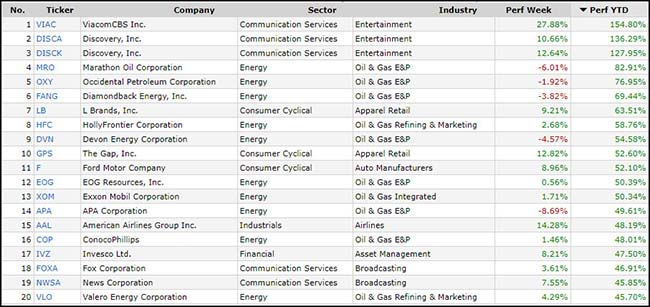 Top S&P 500 Performers