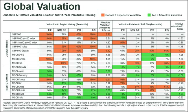 Global Valuation