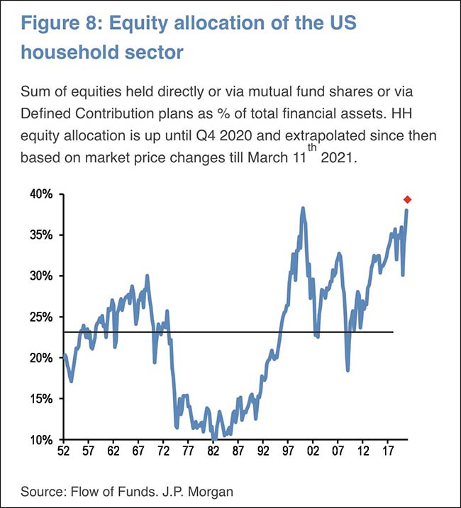 Equity allocation of the US household sector