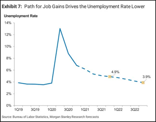 Path for Job Gains Drives the Unemployment Rate Lower