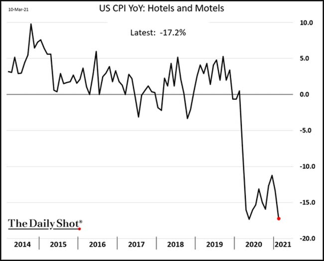 US CPI YoY: Hotels and Motels