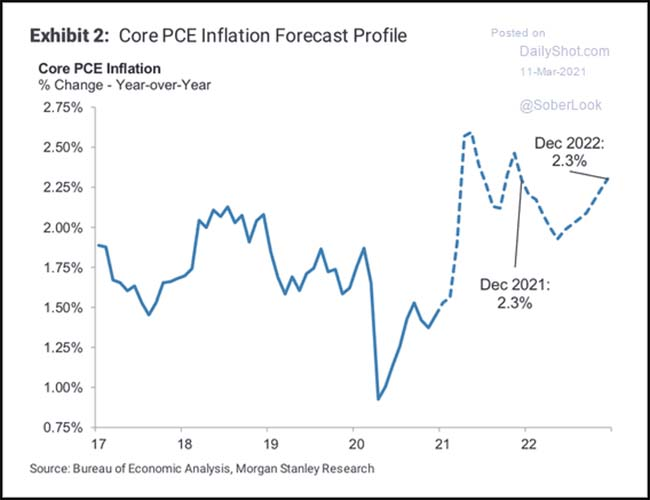 Core PCE Inflation Forecast Profile