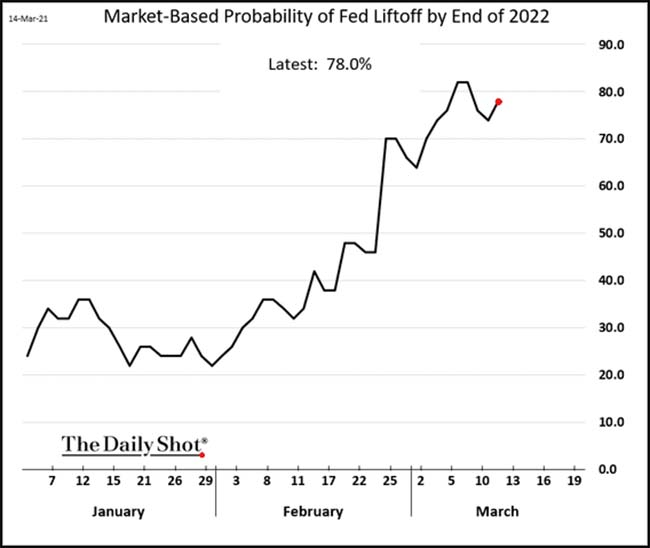 Market-Based Probability of Fed Liftoff by End of 2022