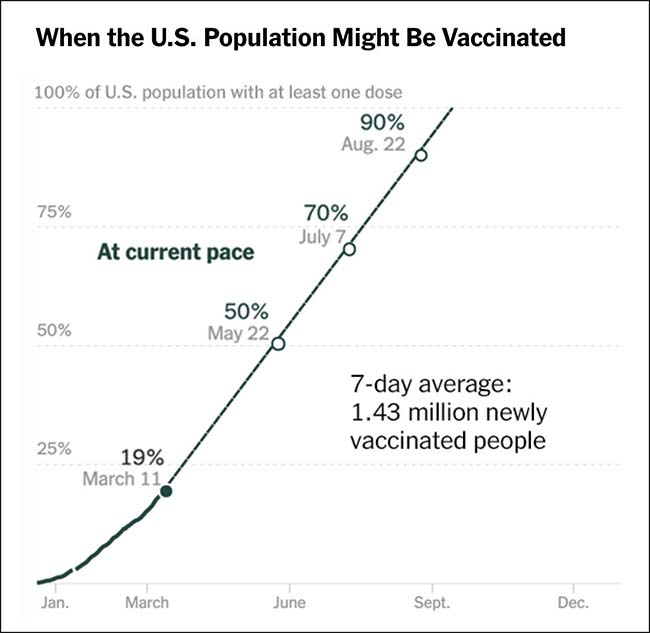 When the US Population Might Be Vaccinated