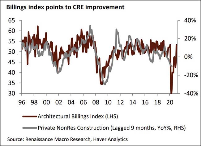 Billings index points to CRE improvement