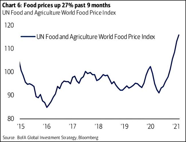 Food prices up 27% past 9 months