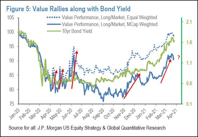 Value Rallies along with Bond Yield