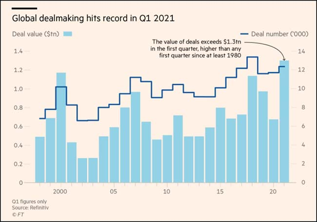Global dealmaking hits record in Q1 2021
