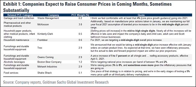 Companies Expect to Raise Consumer Prices in Coming Months, Sometimes Substantially