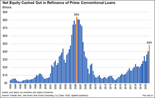 Net Equity Cashed Out in Refinance of Prime Conventional Loans