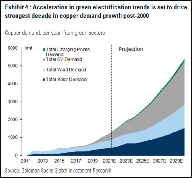 Acceleration in green electrification trends