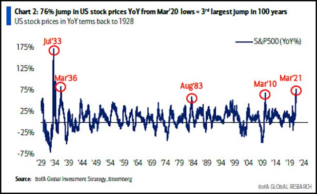 Jump in US stock prices