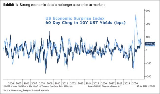 Strong economic data is no longer a surprise to markets