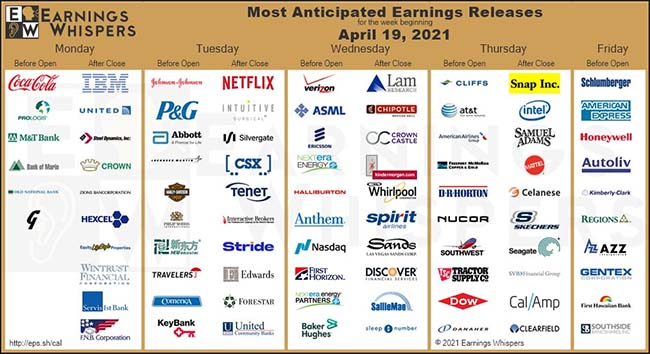 Most Anticipated Earnings Release
