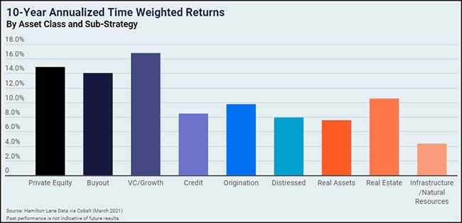 10-Year Annualized Time Weighted Returns