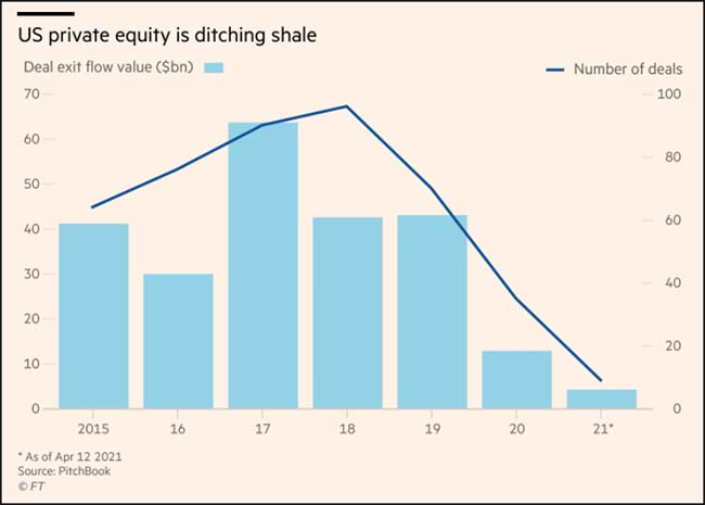 US private equity is ditching shale