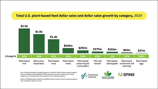 Total U.S. plant-based food dollar sales and dollar sales growth by category