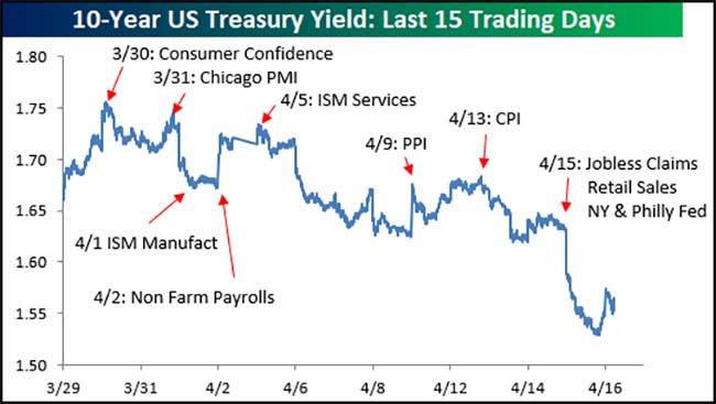 10-Year US Treasury Yield
