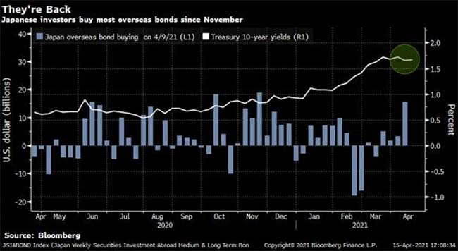 Japanese investors buy most overseas bonds since November