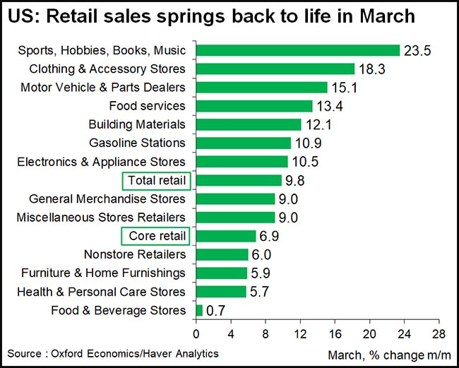 US: Retails sales springs back to life in March