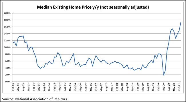 Median Existing Home Price y/y
