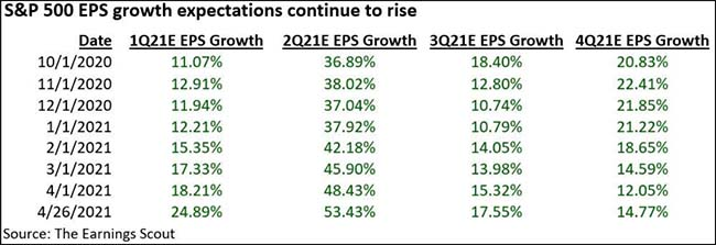 S&P 500 EPS growth expectations