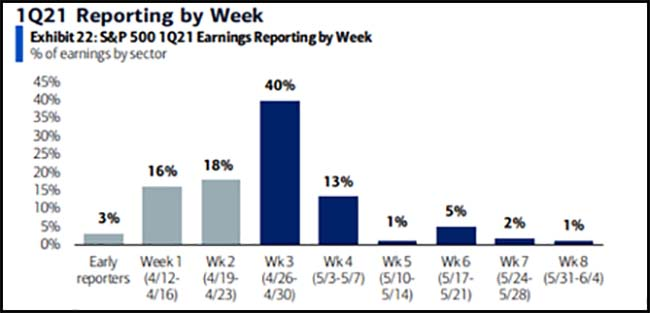 1Q21 Reporting by Week