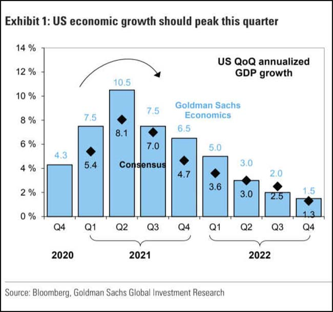 US economic growth should peak this quarter