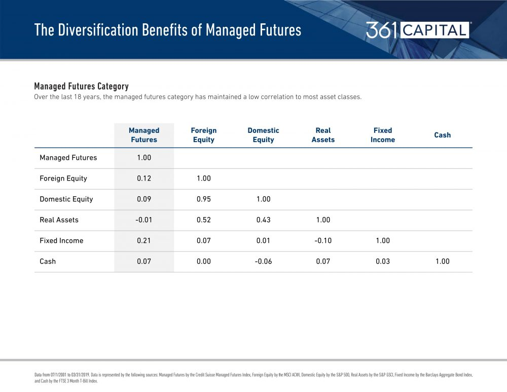 The Diversification Benefits of Managed Futures