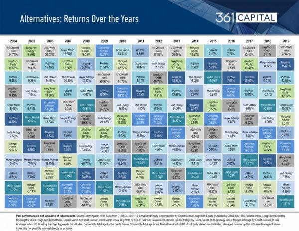 361 Alternatives Returns Over the Years