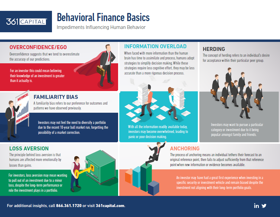 361 Behavioral Finance Basics