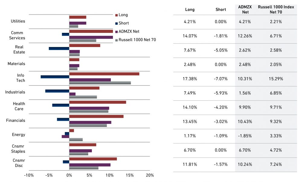Domestic Long/Short Equity Sector Exposure