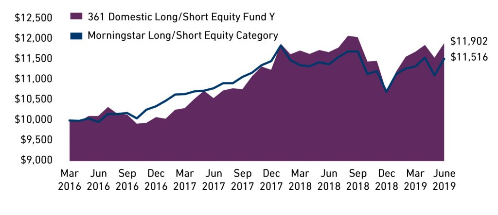 361 Domestic Long Short Equity Growth of 10,000 Investment Class Y